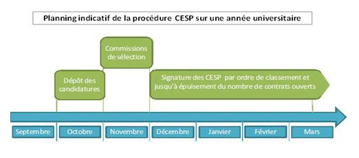 procédure CESP